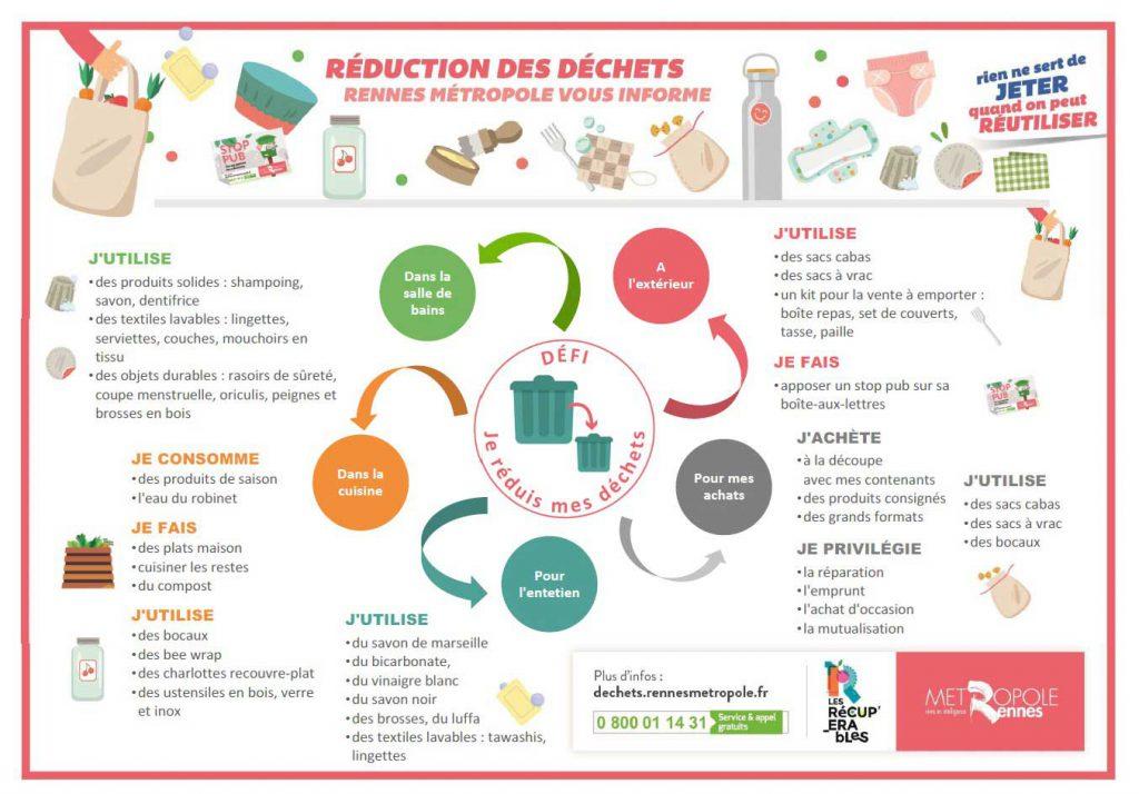 Dépliant de La réduction des déchets par Rennes Métropole