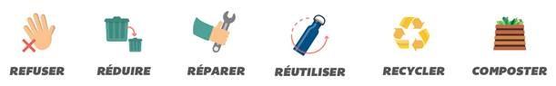 Comment réduire ses déchets : Refuser, Réduire, réparer, Réutiliser, recycler et composter